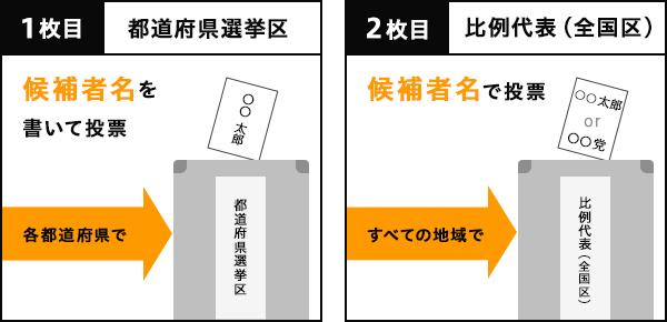 1枚目は都道府県選挙区、候補者名を書いて投票。2枚目は比例代表(全国区)、候補者名もしくは政党名で投票。